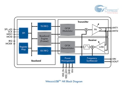 WUSB-NX_Diagram