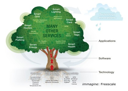 Freescale-Internet-of-Things-Tree