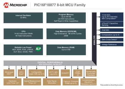 PIC16F18877_diagram-420x300 Due nuove famiglie PIC con periferiche core-independent da Microchip