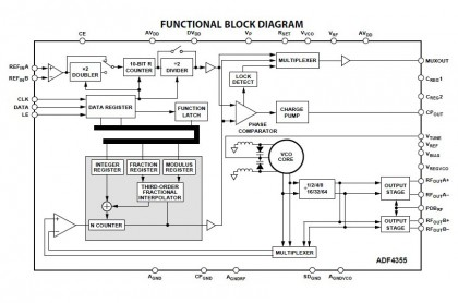 ADF4355Diagram-420x278 ADF4355, sintetizzatore PLL con VCO a basso rumore di fase da Analog Devices
