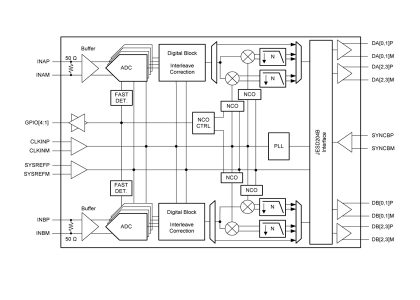 ADC32RF45_TI_Diagram