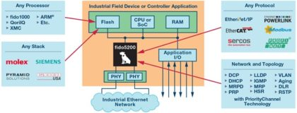 Fido_Features-420x160 Fido5000, chip switch Real-time Ethernet Multi-protocol da Analog Devices