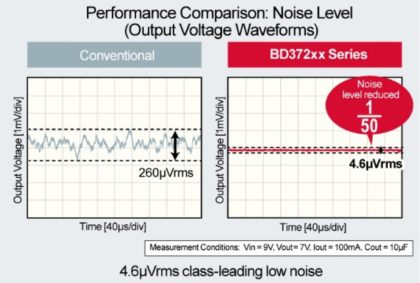 Performance_Comparison_Noise_Level-420x283 Da ROHM circuiti integrati di potenza per l'audio ad alta fedeltà