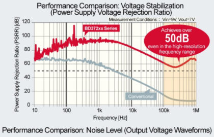 Performance_Comparison_Voltage_Stabilization-420x270 Da ROHM circuiti integrati di potenza per l'audio ad alta fedeltà