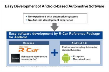 R-Car_Android_GR1-420x280 R-Car Reference Package for Android da Renesas