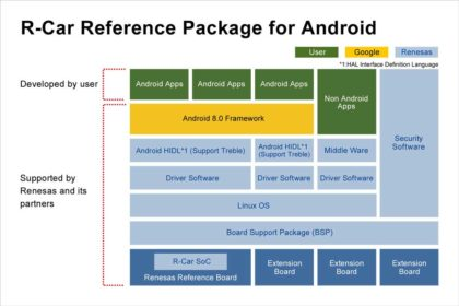 R-Car_Android_GR2-420x280 R-Car Reference Package for Android da Renesas