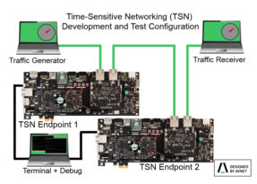 Le reti TSN – Time Sensitive Networking – pronte per il debutto